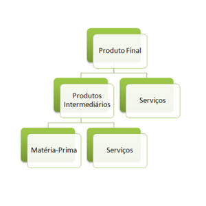 estrutura-produto